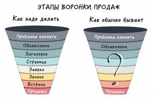 poshagovyi-kurs-po-sozdaniyu-prodayushego-Landing-Page-c-nulya-chast-1-posadochnye-stranicy-i-trafik-5